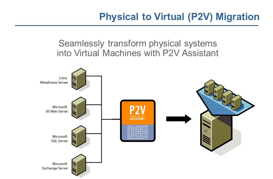 P2V Migrations Services
